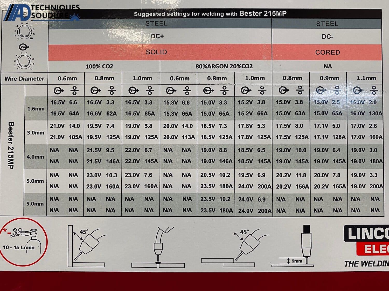 Réglage poste à souder MIG/MAG multi procédés BESTER 215MP Lincoln Electric monophasé